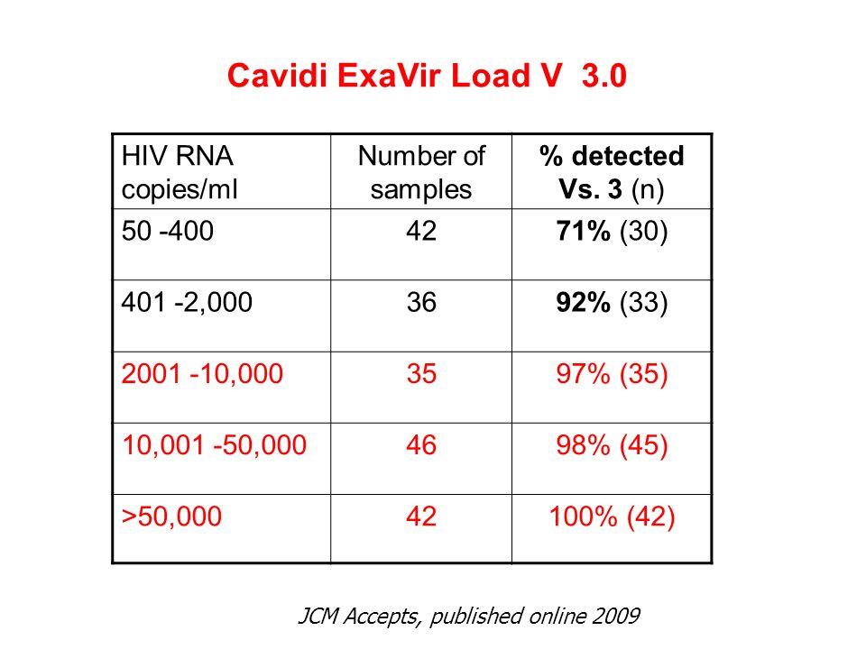 Cavidi ExaVir Load V 3.0 HIV RNA copies/ml Number of samples