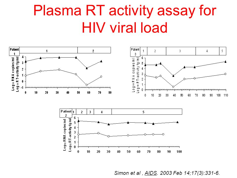 Plasma RT activity assay for HIV viral load