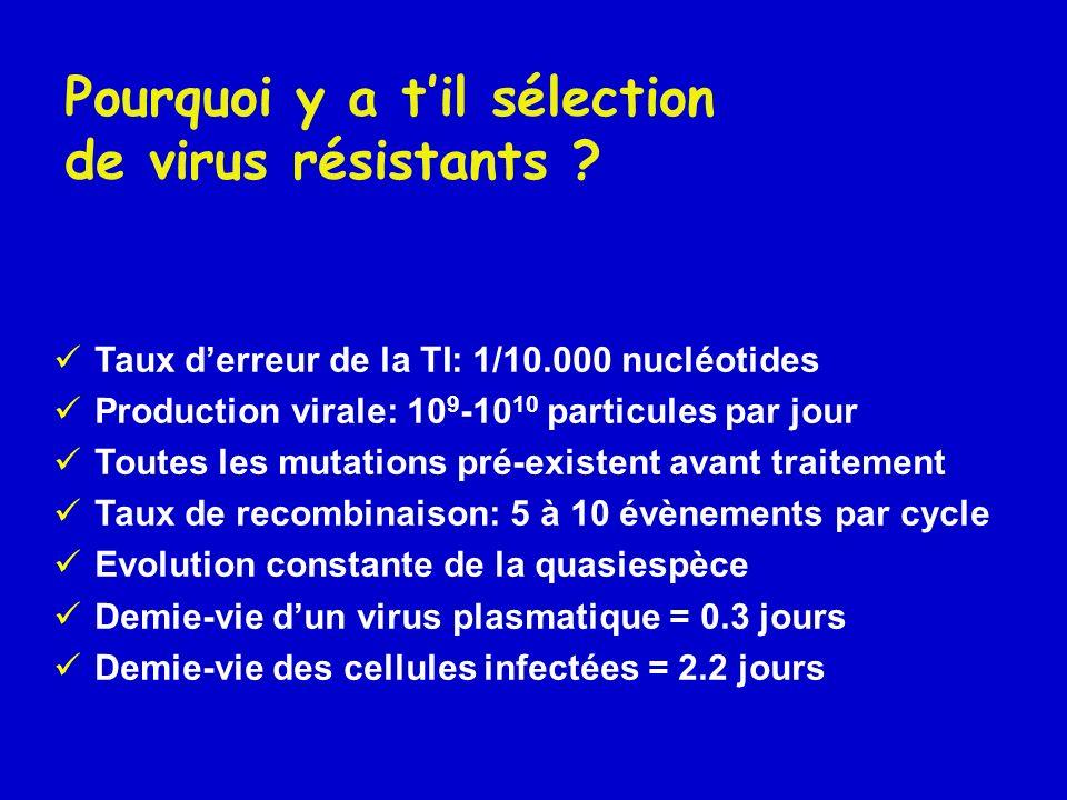 Pourquoi y a t'il sélection de virus résistants