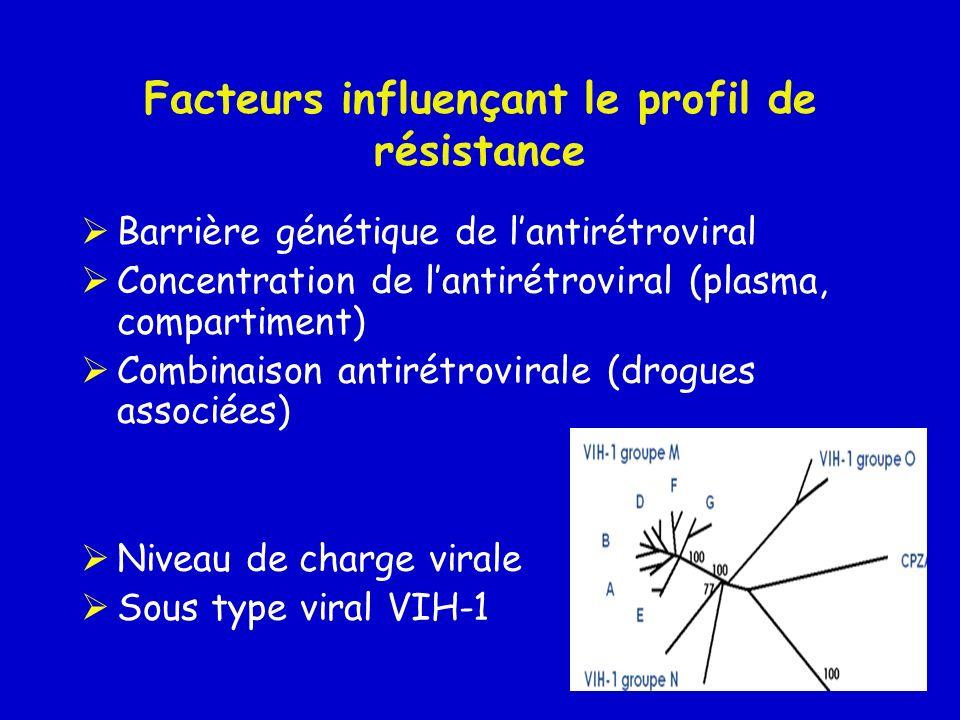 Facteurs influençant le profil de résistance