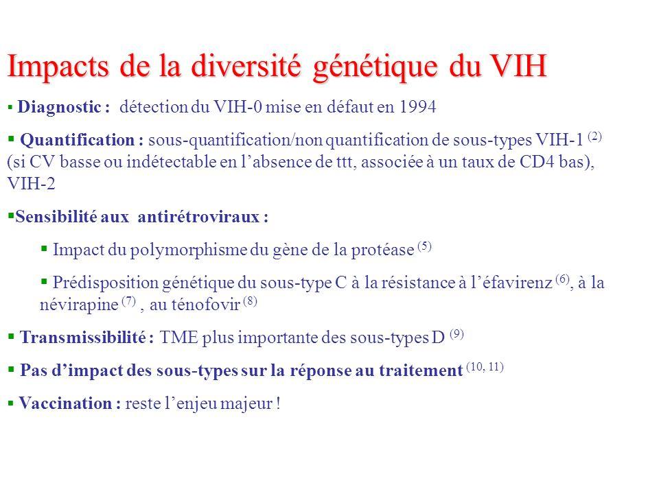 Impacts de la diversité génétique du VIH