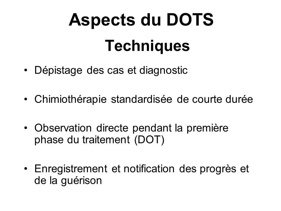 Aspects du DOTS Techniques Dépistage des cas et diagnostic