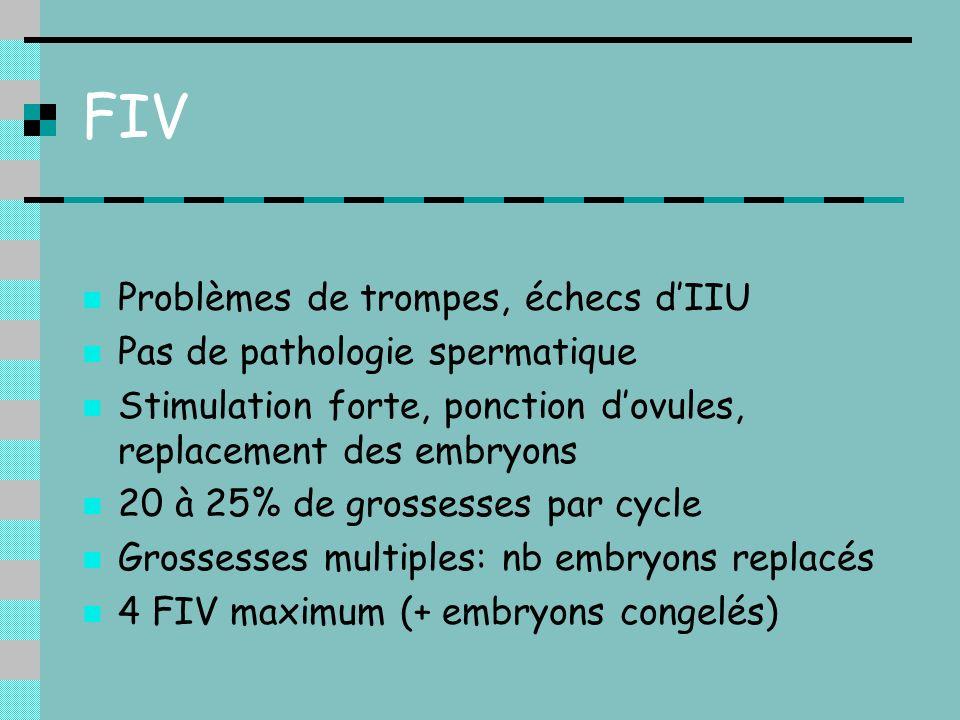 FIV Problèmes de trompes, échecs d'IIU Pas de pathologie spermatique
