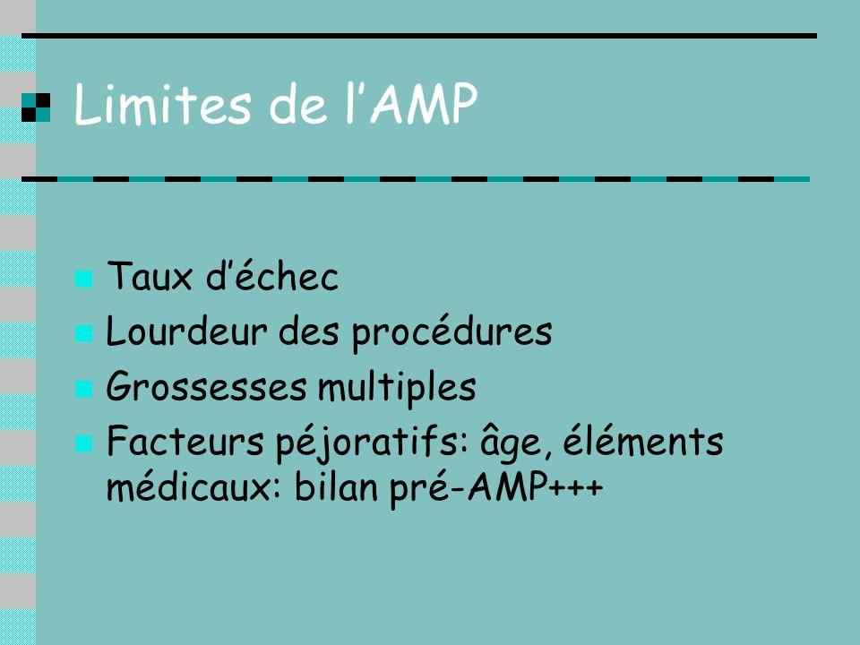 Limites de l'AMP Taux d'échec Lourdeur des procédures