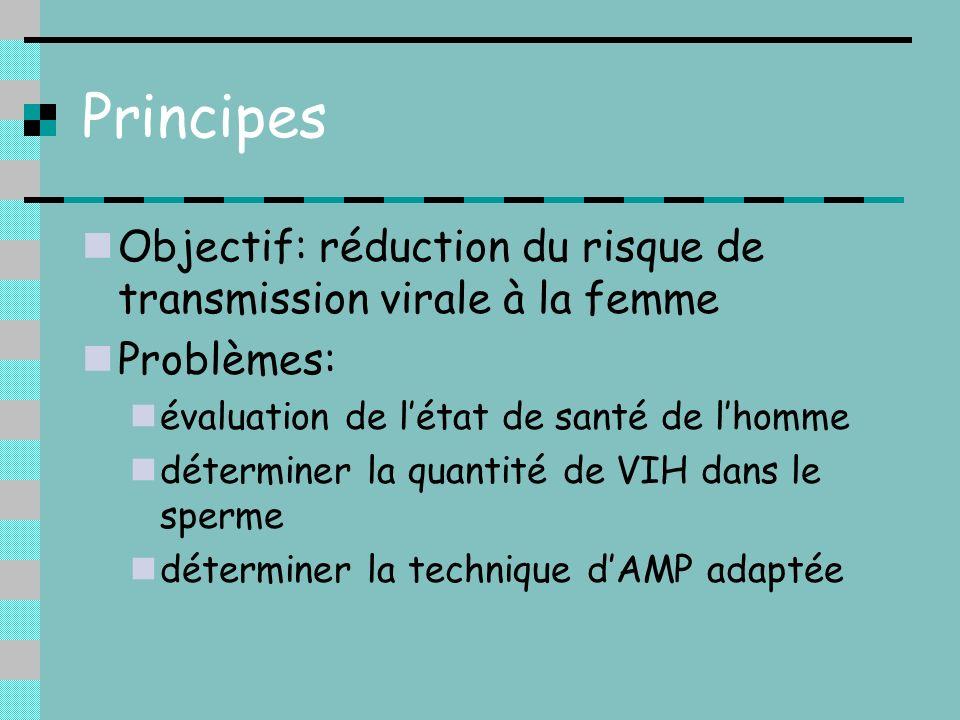 PrincipesObjectif: réduction du risque de transmission virale à la femme. Problèmes: évaluation de l'état de santé de l'homme.