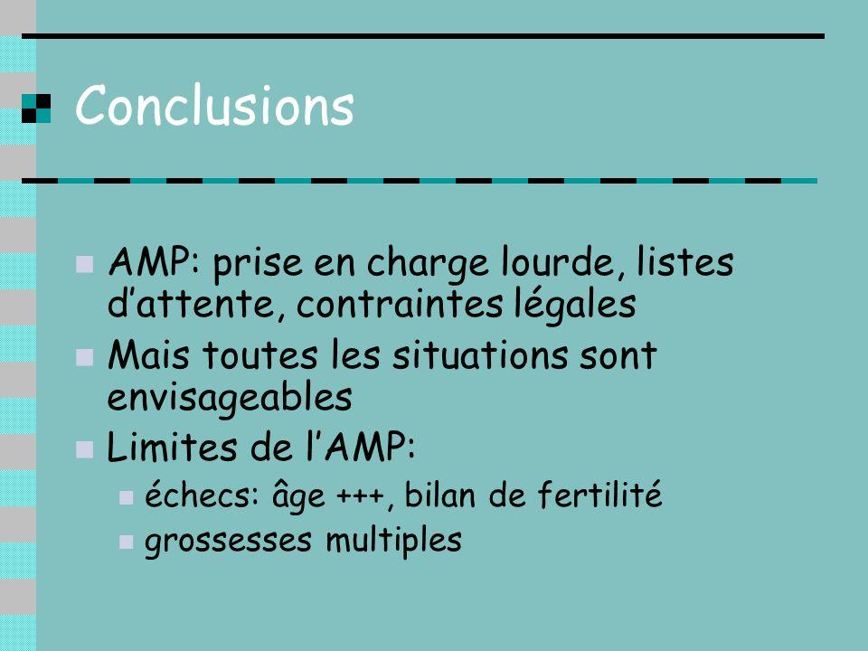 Conclusions AMP: prise en charge lourde, listes d'attente, contraintes légales. Mais toutes les situations sont envisageables.