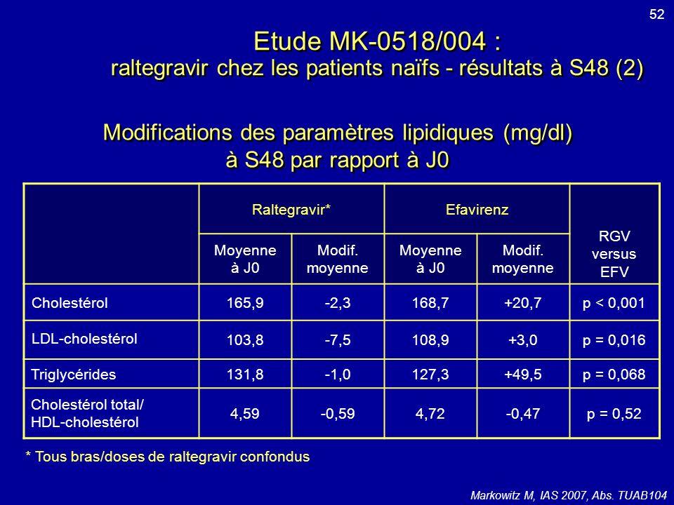 Modifications des paramètres lipidiques (mg/dl)