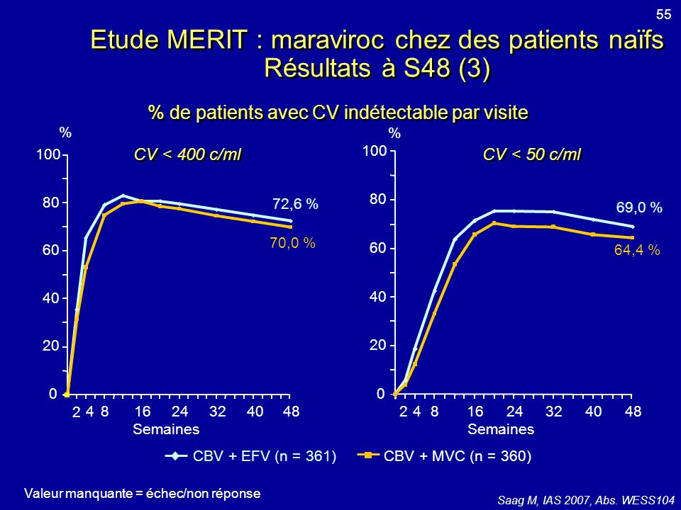 Etude MERIT : maraviroc chez des patients naïfs Résultats à S48 (3)