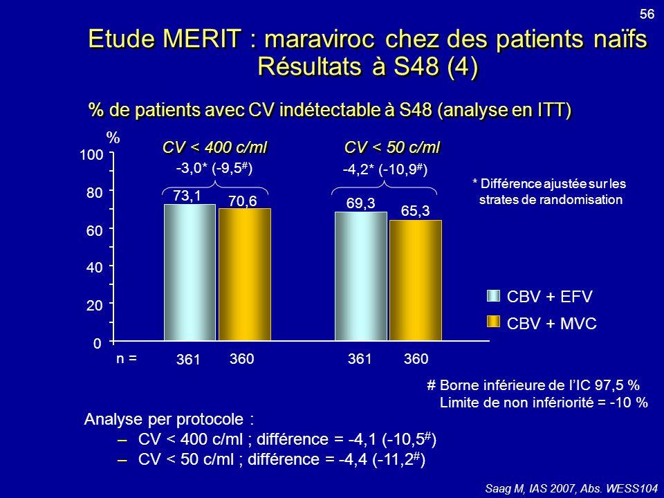 Etude MERIT : maraviroc chez des patients naïfs Résultats à S48 (4)