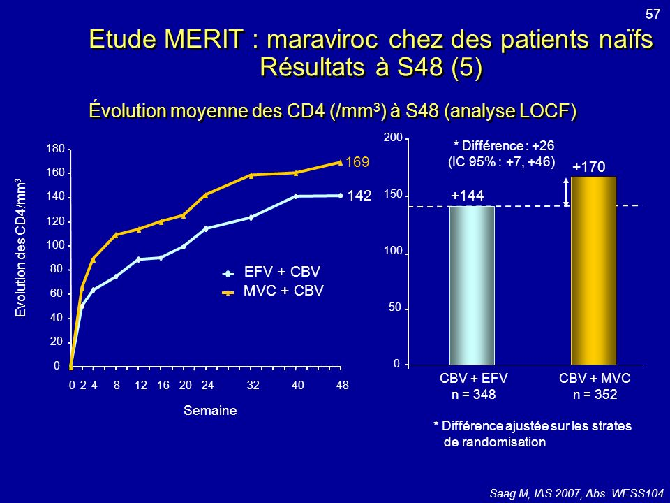 Etude MERIT : maraviroc chez des patients naïfs Résultats à S48 (5)