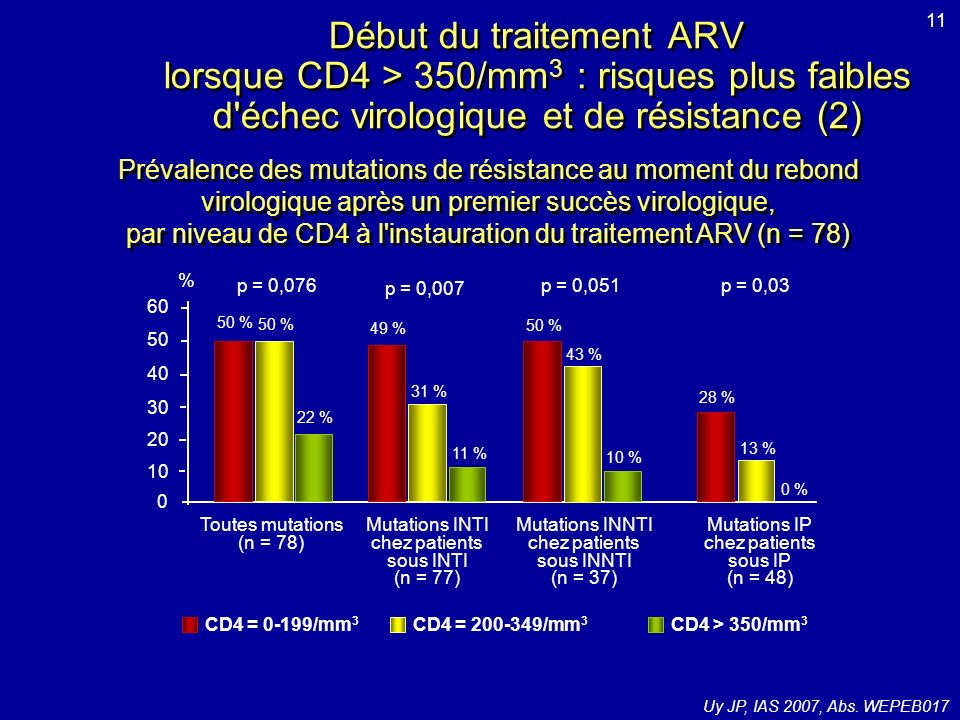par niveau de CD4 à l instauration du traitement ARV (n = 78)
