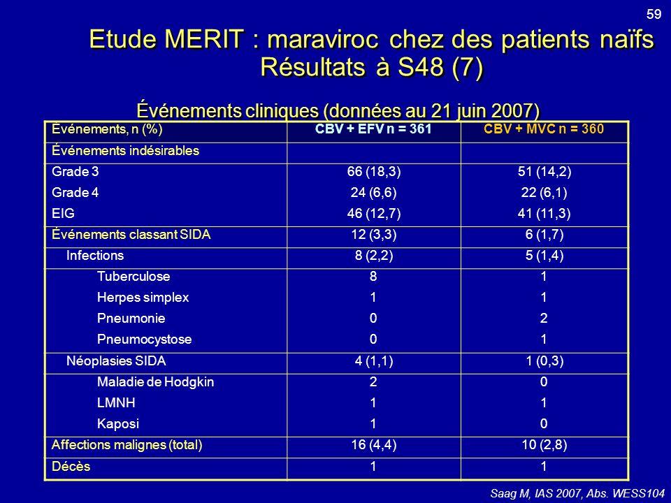Etude MERIT : maraviroc chez des patients naïfs Résultats à S48 (7)
