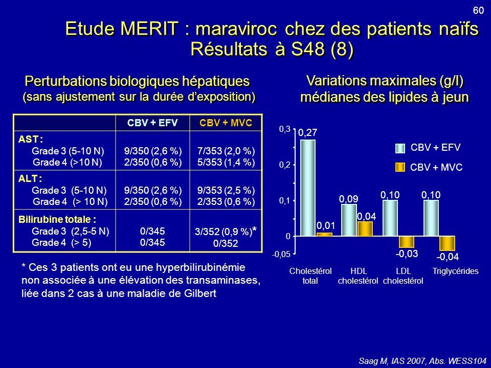 Etude MERIT : maraviroc chez des patients naïfs Résultats à S48 (8)