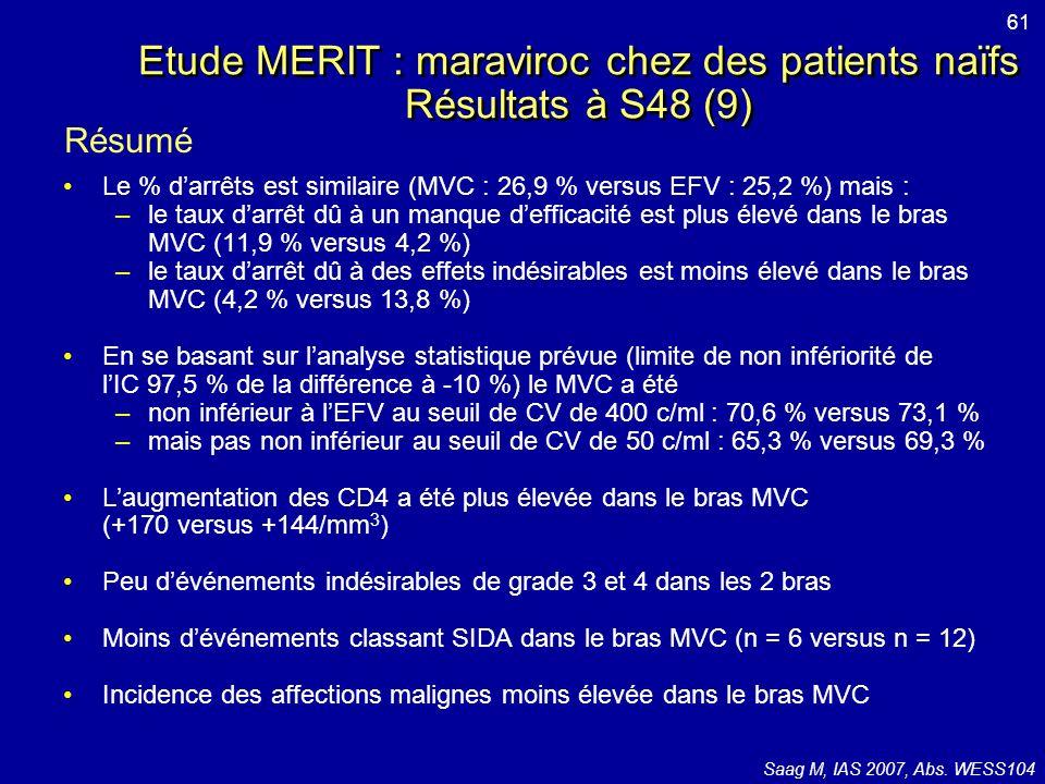 Etude MERIT : maraviroc chez des patients naïfs Résultats à S48 (9)