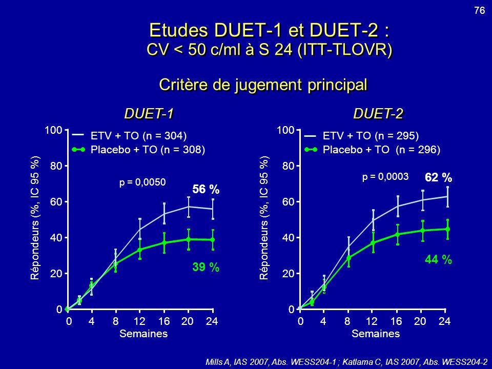 Etudes DUET-1 et DUET-2 : CV < 50 c/ml à S 24 (ITT-TLOVR)