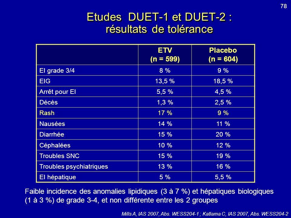 Etudes DUET-1 et DUET-2 : résultats de tolérance