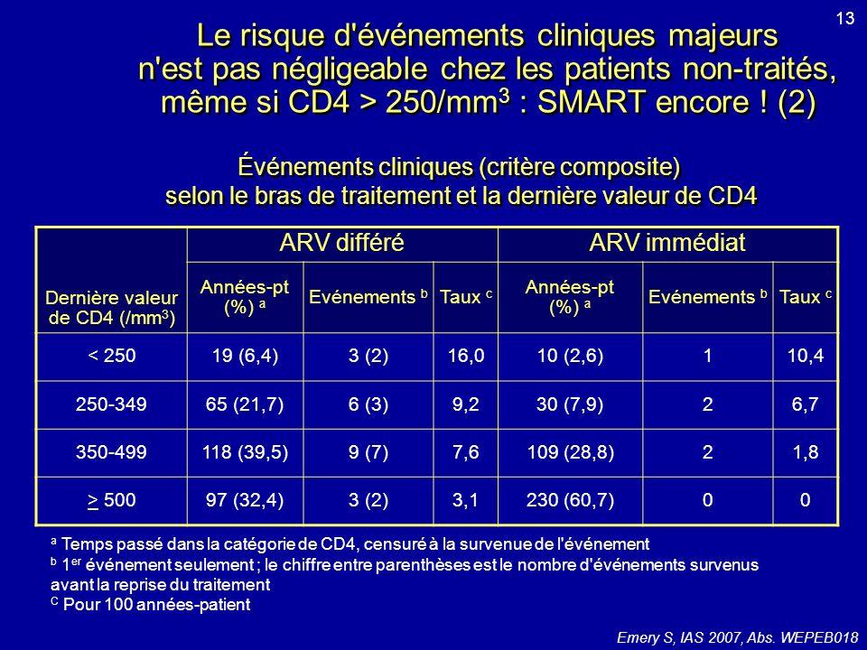 Dernière valeur de CD4 (/mm3)