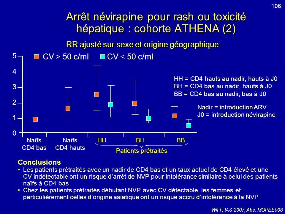 Arrêt névirapine pour rash ou toxicité hépatique : cohorte ATHENA (2)
