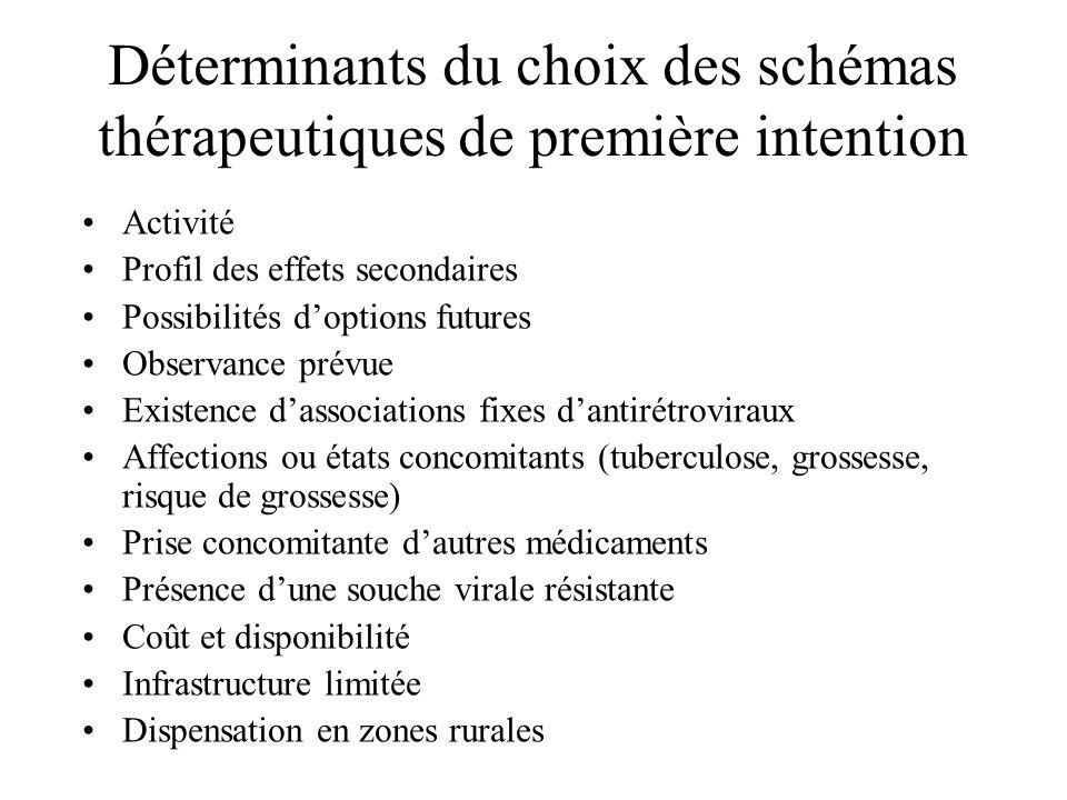 Déterminants du choix des schémas thérapeutiques de première intention