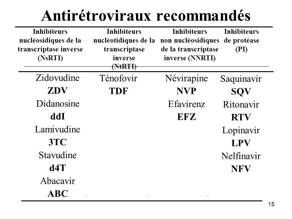 Antirétroviraux recommandés