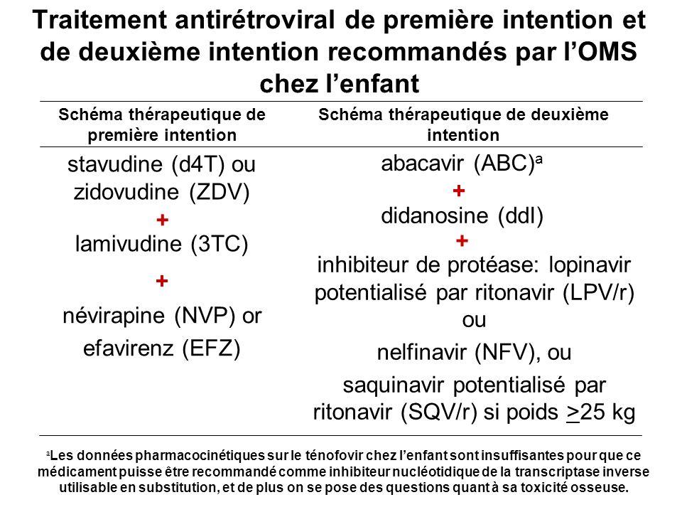 Traitement antirétroviral de première intention et de deuxième intention recommandés par l'OMS chez l'enfant