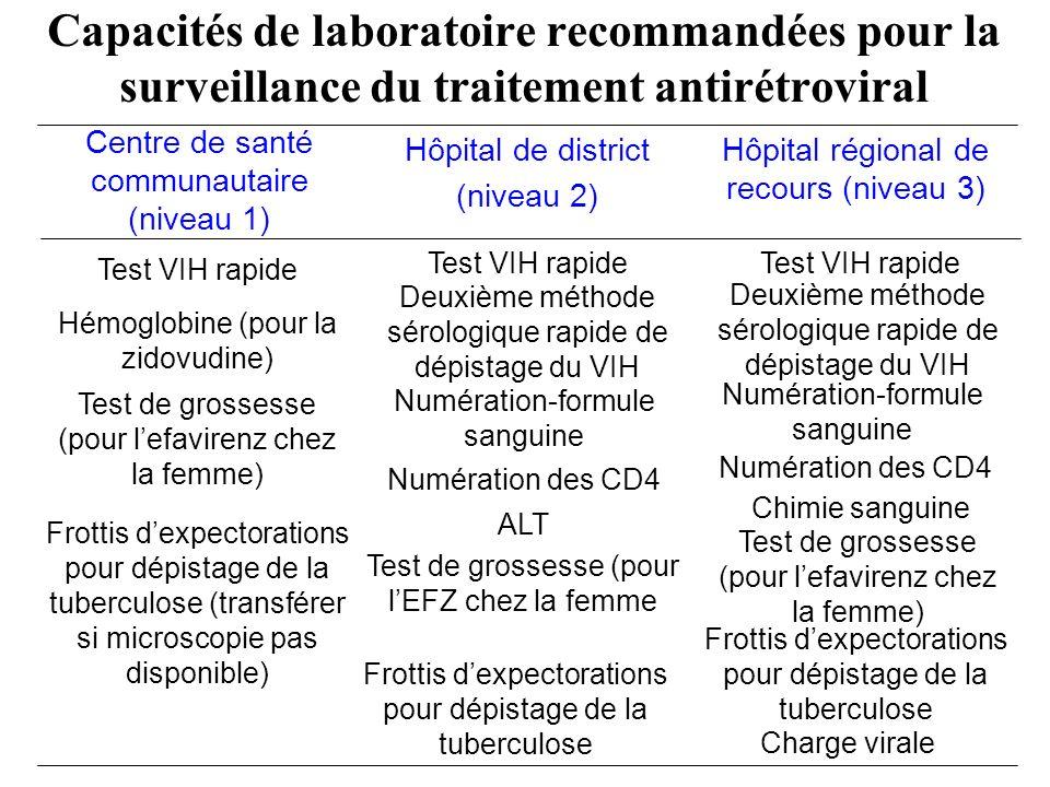 Capacités de laboratoire recommandées pour la surveillance du traitement antirétroviral
