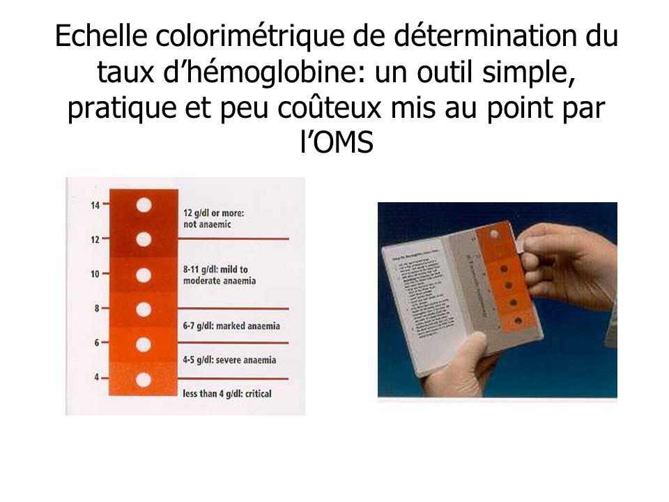 Echelle colorimétrique de détermination du taux d'hémoglobine: un outil simple, pratique et peu coûteux mis au point par l'OMS