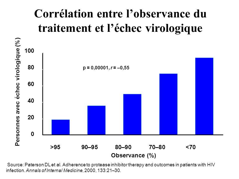 Corrélation entre l'observance du traitement et l'échec virologique
