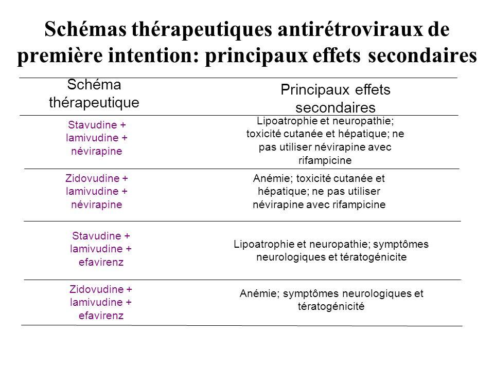 Schémas thérapeutiques antirétroviraux de première intention: principaux effets secondaires