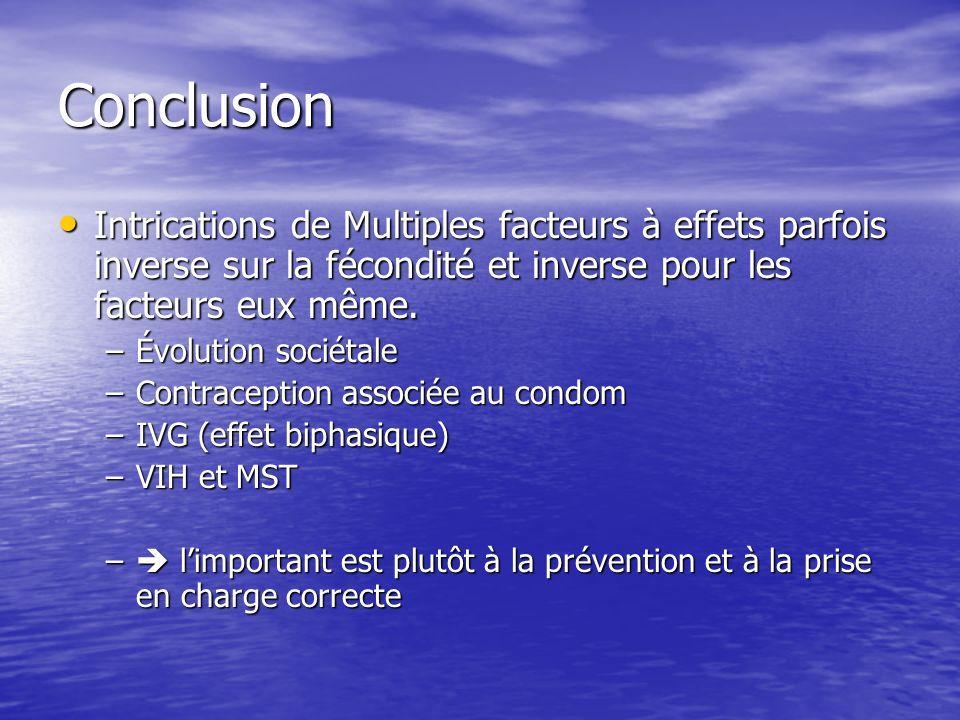 Conclusion Intrications de Multiples facteurs à effets parfois inverse sur la fécondité et inverse pour les facteurs eux même.