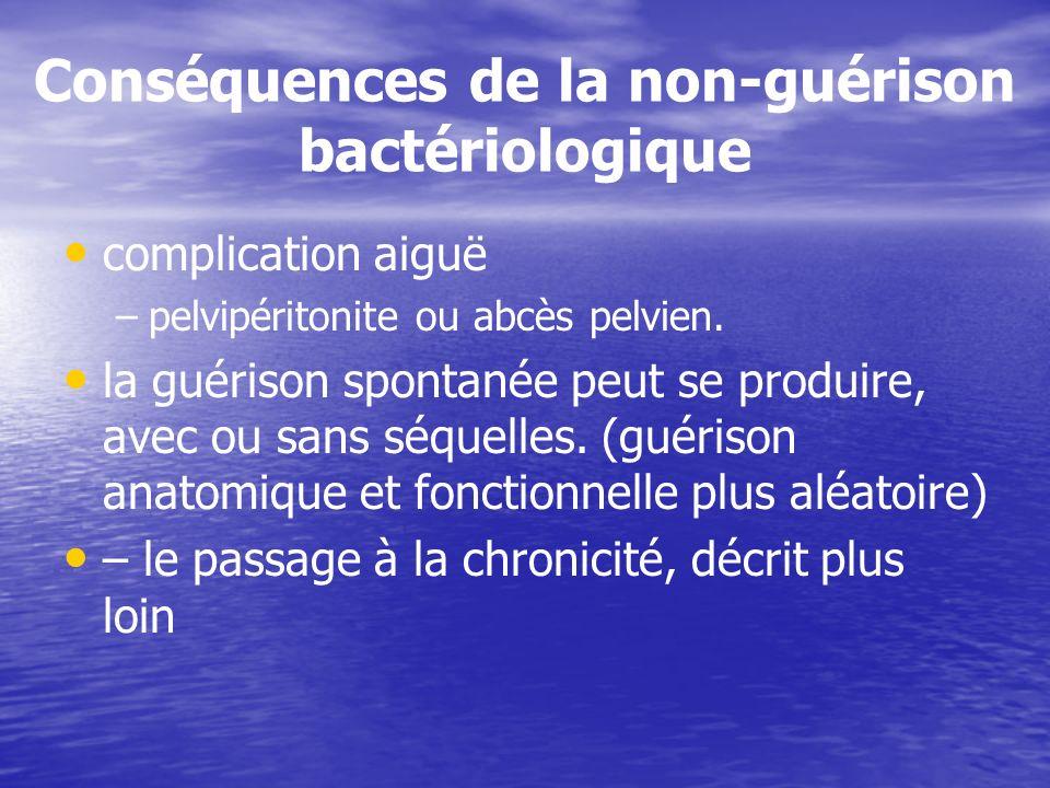 Conséquences de la non-guérison bactériologique
