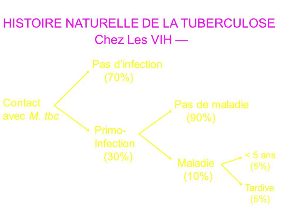HISTOIRE NATURELLE DE LA TUBERCULOSE Chez Les VIH —