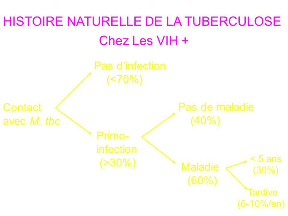 HISTOIRE NATURELLE DE LA TUBERCULOSE