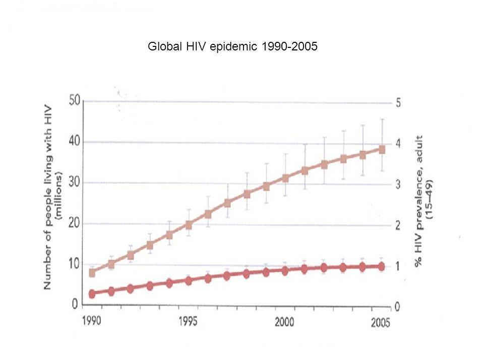 Global HIV epidemic 1990-2005 Le nombre de personnes vivant avec le VIH