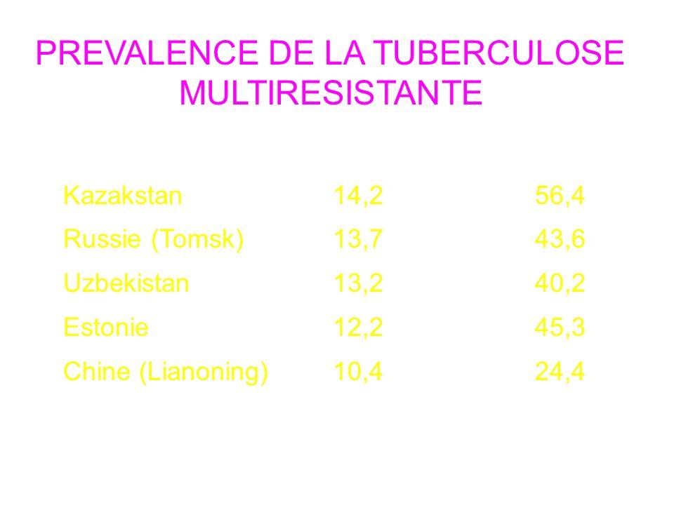 PREVALENCE DE LA TUBERCULOSE MULTIRESISTANTE