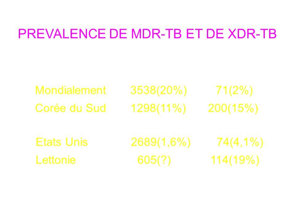 PREVALENCE DE MDR-TB ET DE XDR-TB