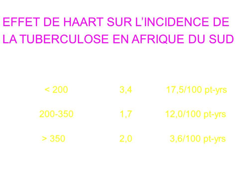 EFFET DE HAART SUR L'INCIDENCE DE LA TUBERCULOSE EN AFRIQUE DU SUD