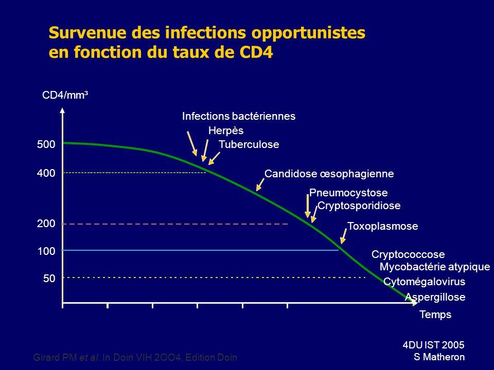 Survenue des infections opportunistes en fonction du taux de CD4
