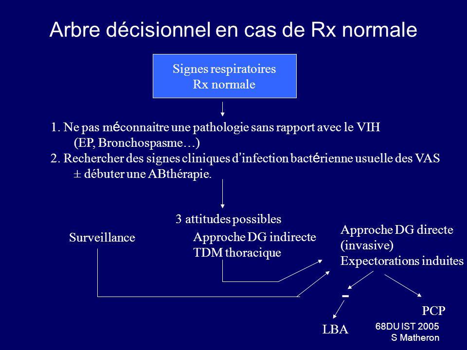 Arbre décisionnel en cas de Rx normale