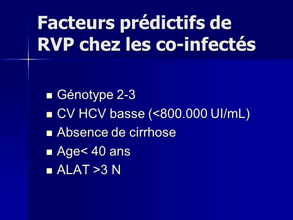 Facteurs prédictifs de RVP chez les co-infectés