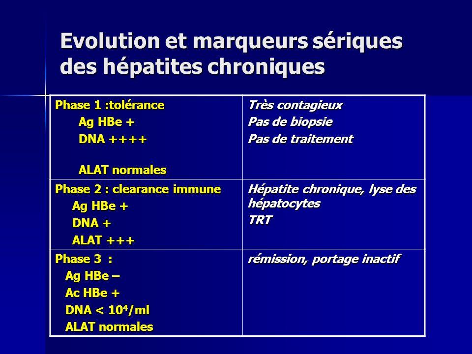 Evolution et marqueurs sériques des hépatites chroniques