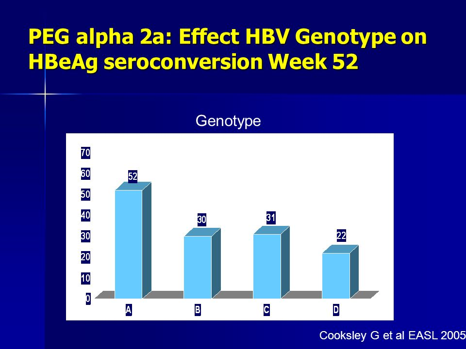 PEG alpha 2a: Effect HBV Genotype on HBeAg seroconversion Week 52
