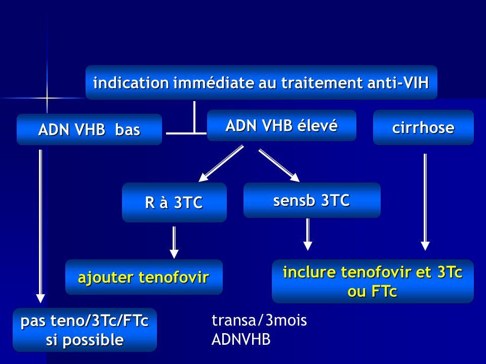 indication immédiate au traitement anti-VIH