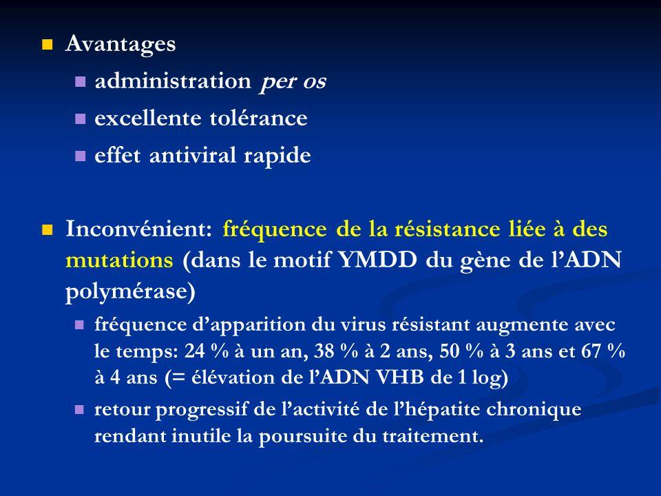 effet antiviral rapide