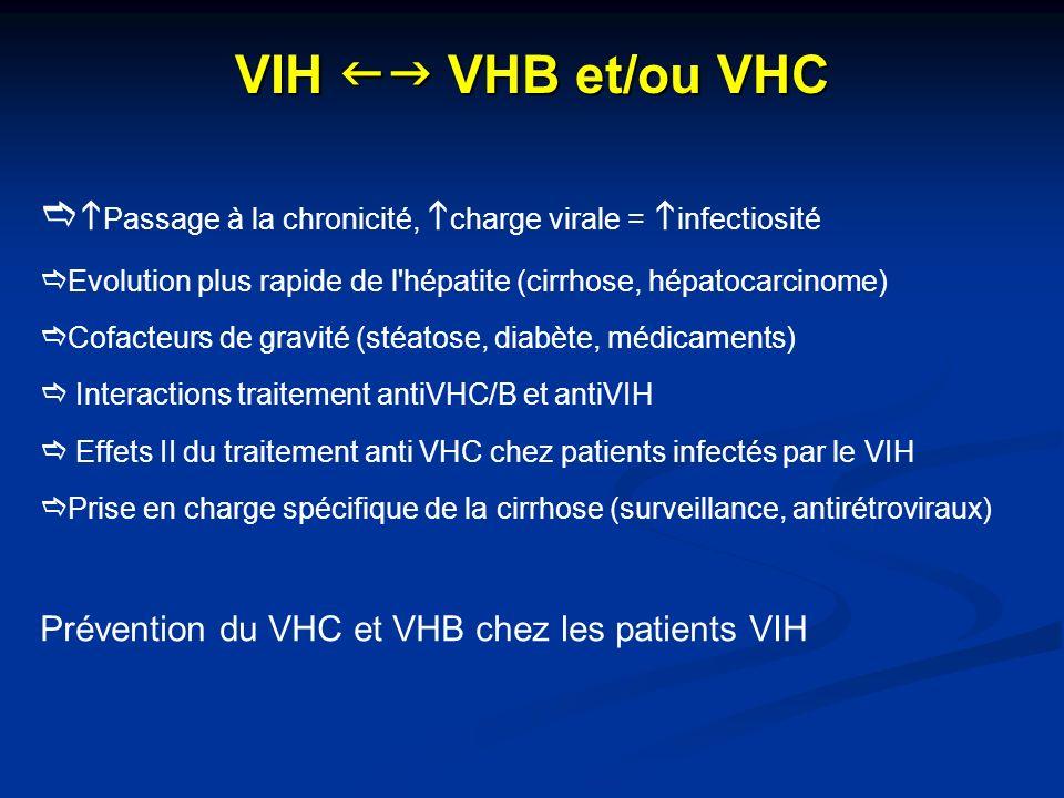 VIH fg VHB et/ou VHC hPassage à la chronicité, hcharge virale = hinfectiosité. Evolution plus rapide de l hépatite (cirrhose, hépatocarcinome)