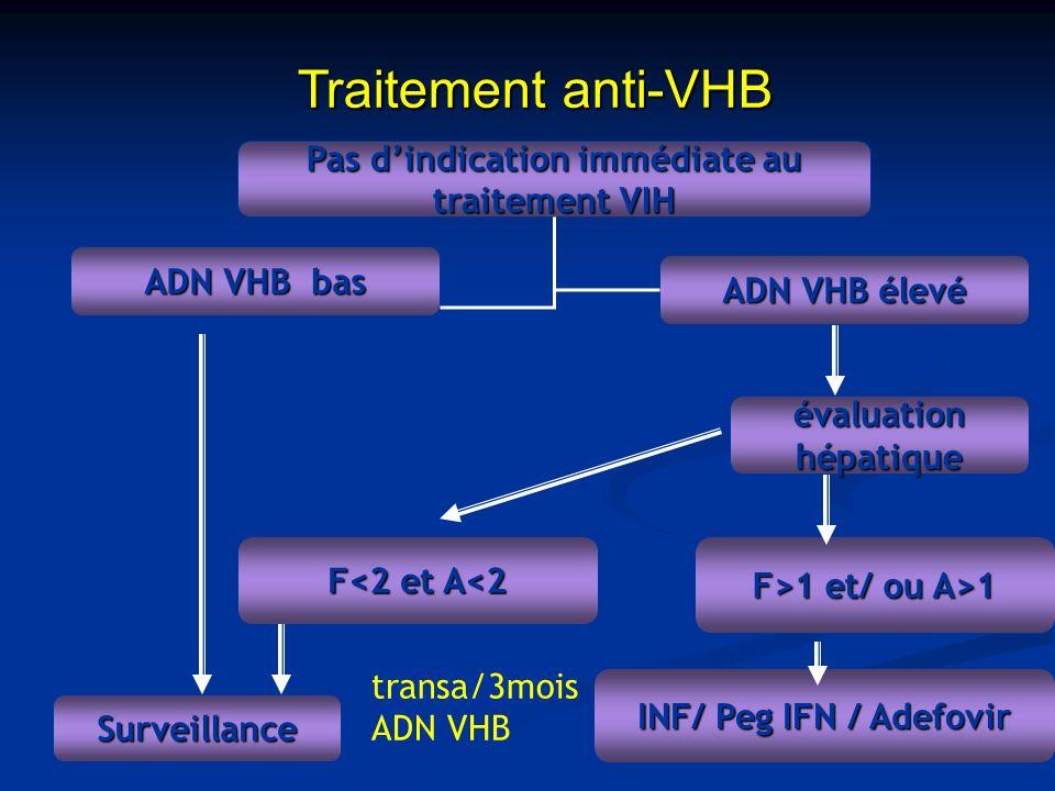 Pas d'indication immédiate au traitement VIH