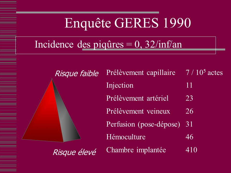 Incidence des piqûres = 0, 32/inf/an