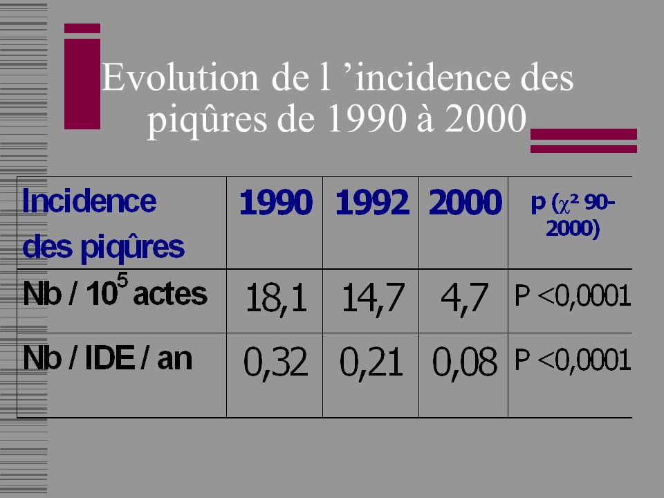 Evolution de l 'incidence des piqûres de 1990 à 2000