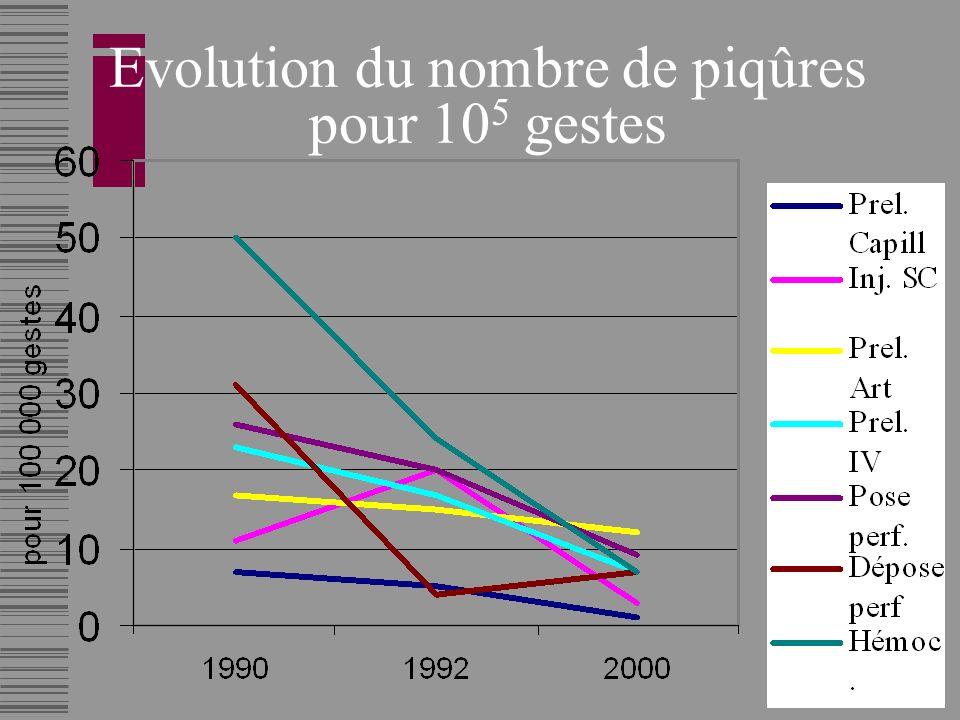 Evolution du nombre de piqûres pour 105 gestes