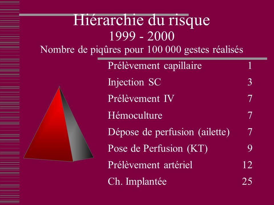 Hiérarchie du risque 1999 - 2000 Nombre de piqûres pour 100 000 gestes réalisés